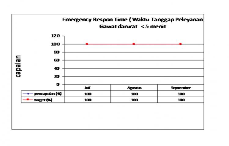 EMERGENCY-RESPON-TIME-IGD.html